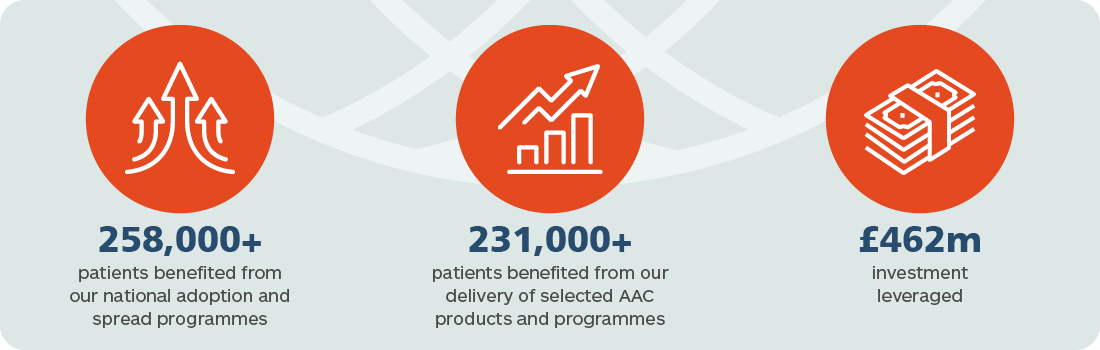 Patient benefit and economic growth: AHSN Network impact